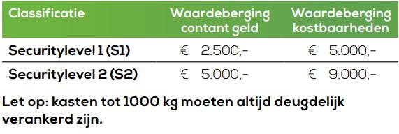 Classificatie-waardeberging-S1-S2